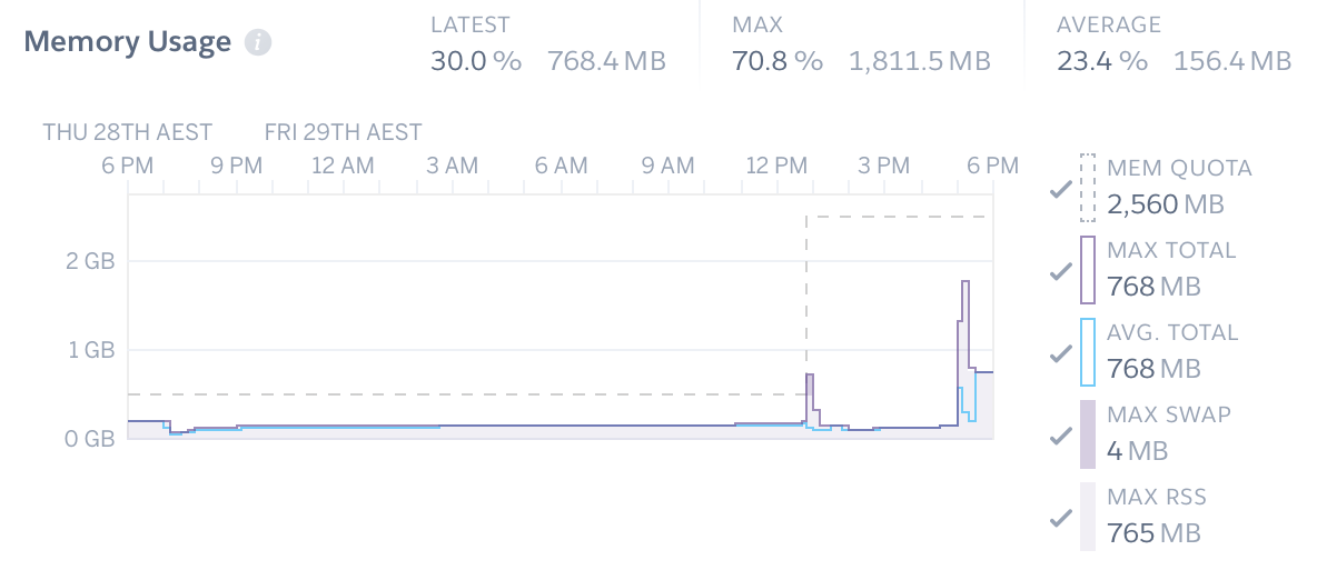 Scaling & Performance on Heroku — Tabbycat 2 2 10 documentation